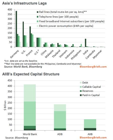 AIIBCapitalStructure